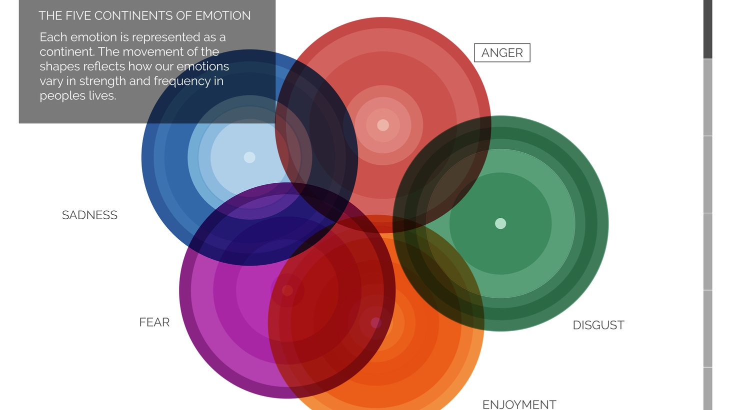 Atlas Of Emotions, an interactive tool designed to build emotional awareness, inviting users to visualize, identify and explore five primary emotions in order to gain a better understanding of how they influence daily life (2016). Project partner: Paul Ekman and His Holiness the Dalai Lama.
