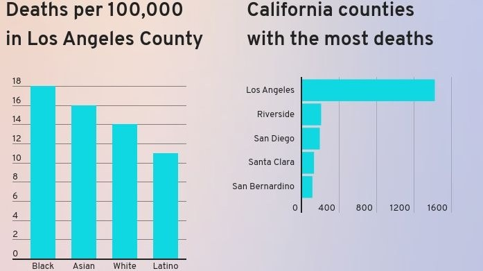 Why is the coronavirus deadly for so many African Americans in LA?