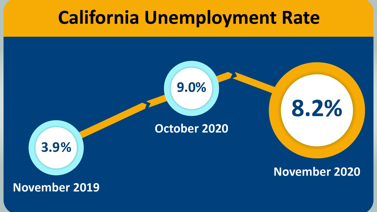 California's unemployment numbers are falling, but they're well above pre-pandemic levels.