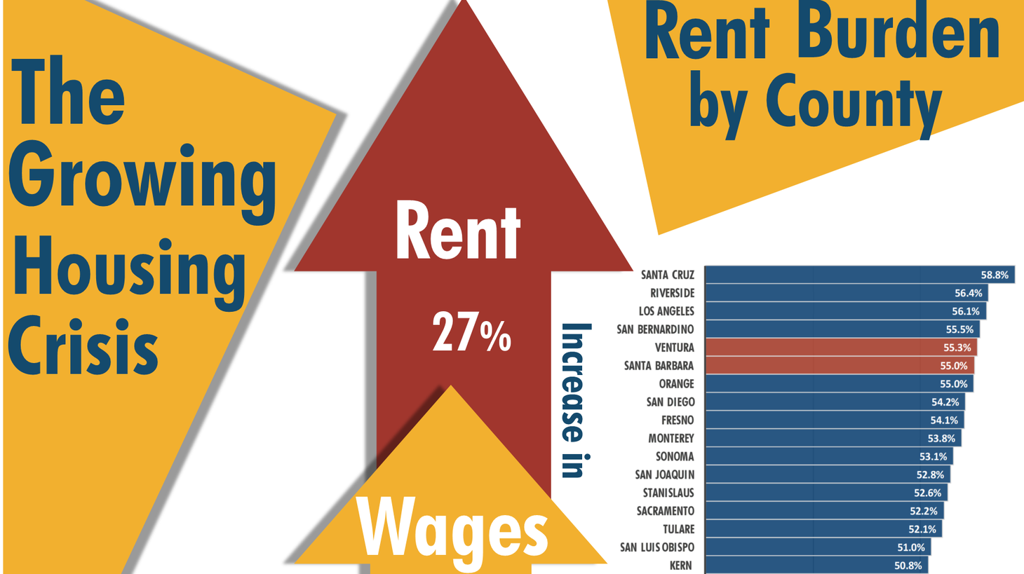 Ventura and Santa Barbara County have some of the highest levels of rent burden in the state, with 55% of renters paying over 30% of their income in housing costs.