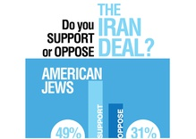 American Jews Support Iran Deal, Want Congress to Approve It