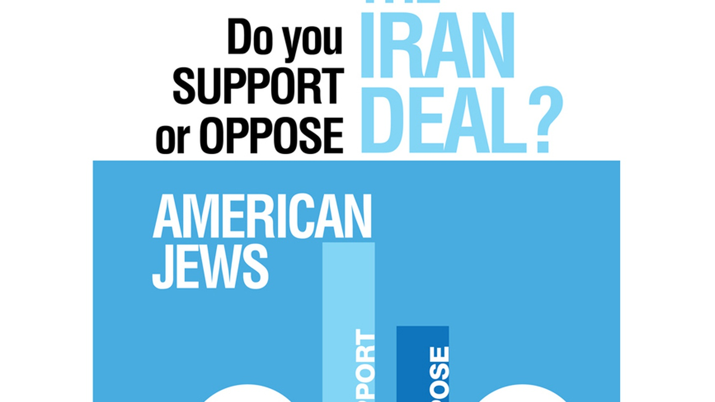 """Prime Minister Netanyahu calls Iran an """"existential threat"""" to Israel, and he's lobbying Congress to reject President Obama's nuclear deal. But by a wide margin, American Jews support the Iran nuclear deal…and they want Congress to approve it even more than Americans generally."""