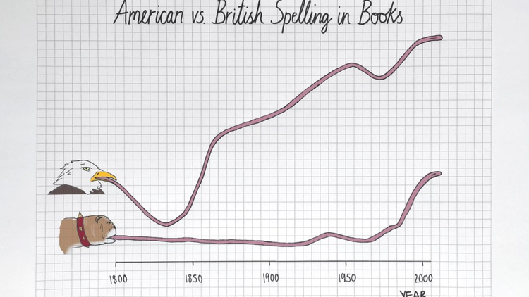 The evolution of the English language in books: Yankees one, Brits 0 Illustration by Mona Chalabi / Data: Gonçalves et al.