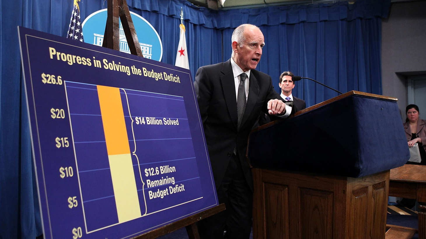 Governor Brown signed $14 billion in budget reductions today, but the  second half of his plan to close the budget gap is in trouble, not just  in Sacramento, but with the voters.